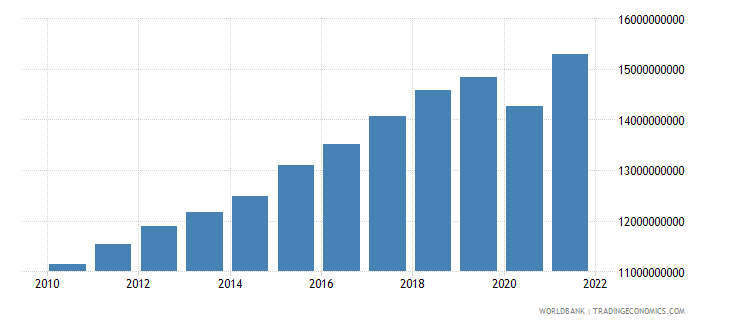 sri lanka manufacturing value added constant 2000 us dollar wb data