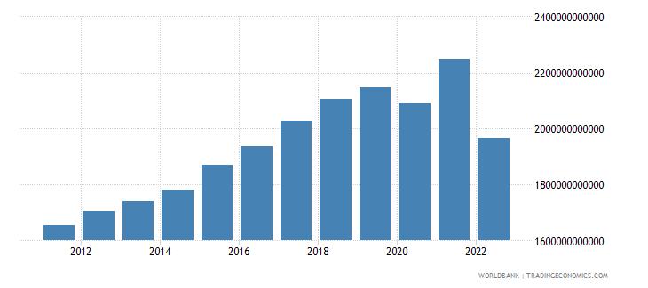 sri lanka manufacturing value added constant lcu wb data