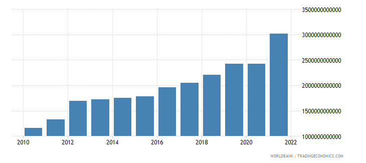 sri lanka manufacturing value added current lcu wb data