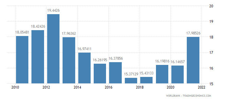 sri lanka manufacturing value added percent of gdp wb data