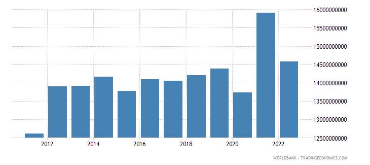 sri lanka manufacturing value added us dollar wb data