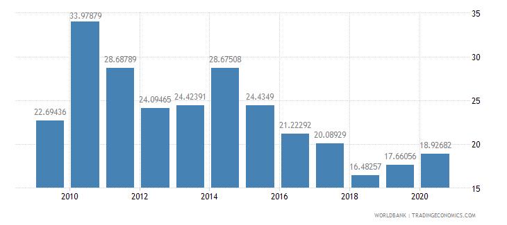 sri lanka market capitalization of listed companies percent of gdp wb data
