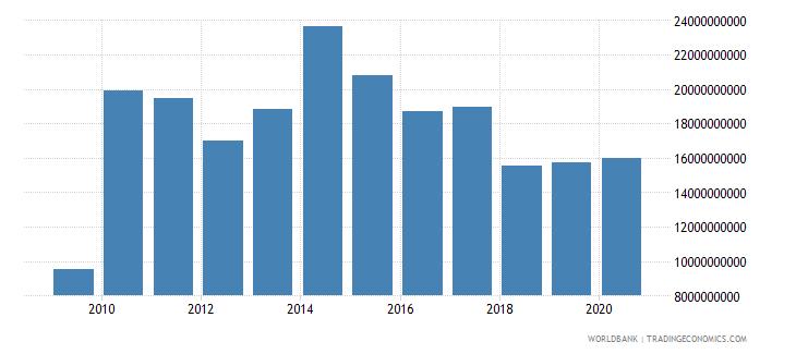 sri lanka market capitalization of listed companies us dollar wb data