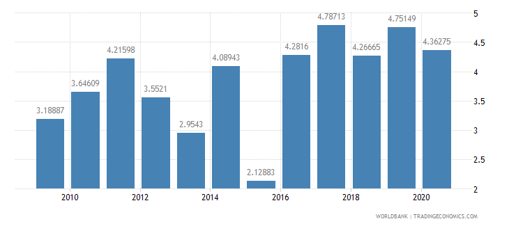 sri lanka merchandise exports to developing economies in east asia  pacific percent of total merchandise exports wb data