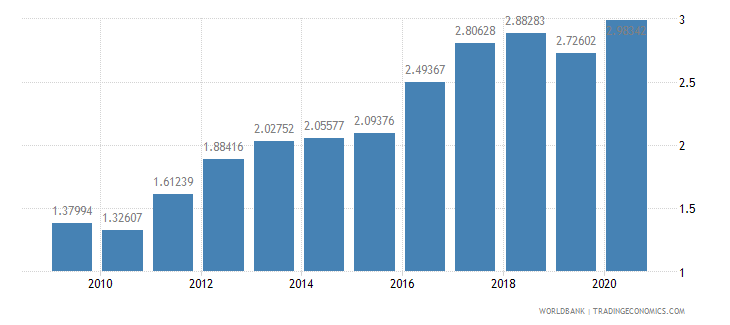 sri lanka merchandise exports to developing economies in latin america  the caribbean percent of total merchandise exports wb data