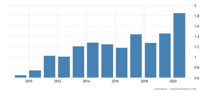sri lanka merchandise exports to developing economies in sub saharan africa percent of total merchandise exports wb data
