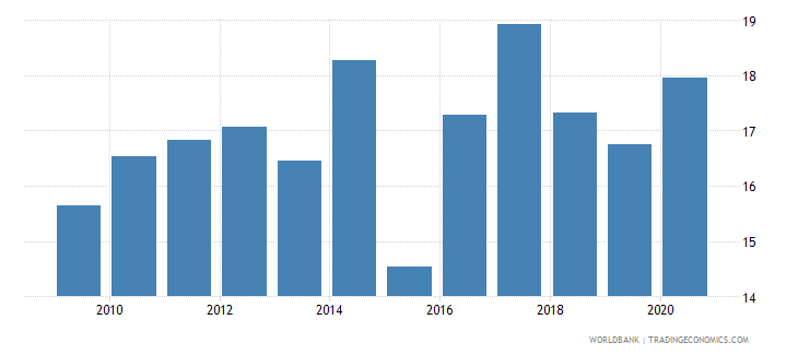 sri lanka merchandise exports to developing economies outside region percent of total merchandise exports wb data