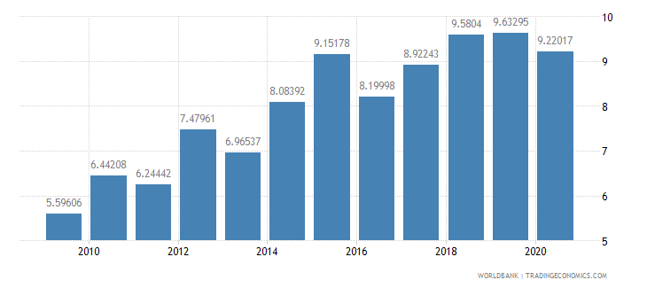 sri lanka merchandise exports to developing economies within region percent of total merchandise exports wb data