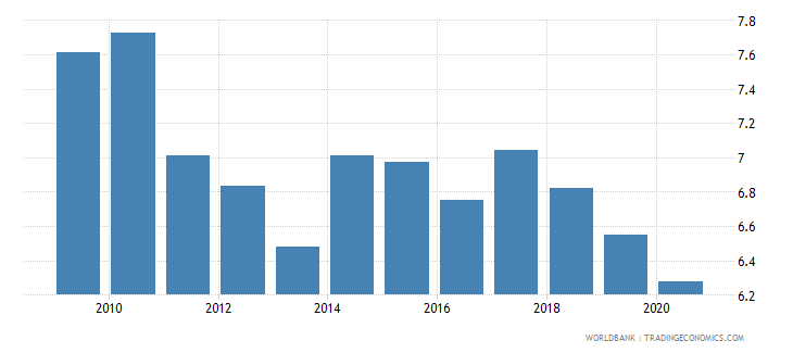 sri lanka merchandise exports to economies in the arab world percent of total merchandise exports wb data