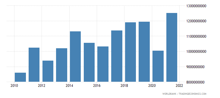 sri lanka merchandise exports us dollar wb data