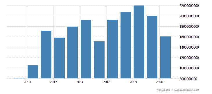 sri lanka merchandise imports by the reporting economy us dollar wb data