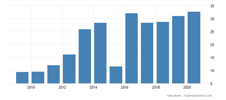sri lanka merchandise imports from developing economies in east asia  pacific percent of total merchandise imports wb data