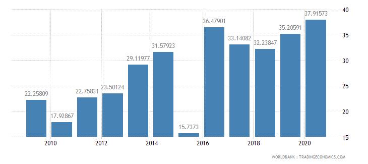 sri lanka merchandise imports from developing economies outside region percent of total merchandise imports wb data