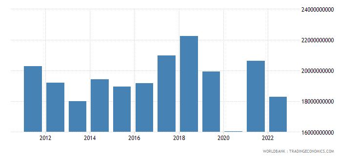 sri lanka merchandise imports us dollar wb data