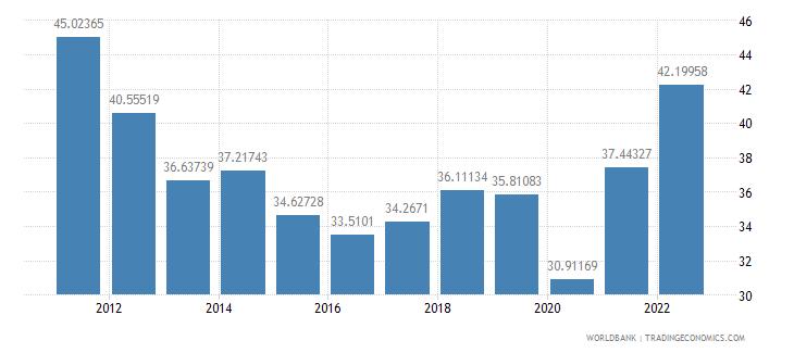 sri lanka merchandise trade percent of gdp wb data