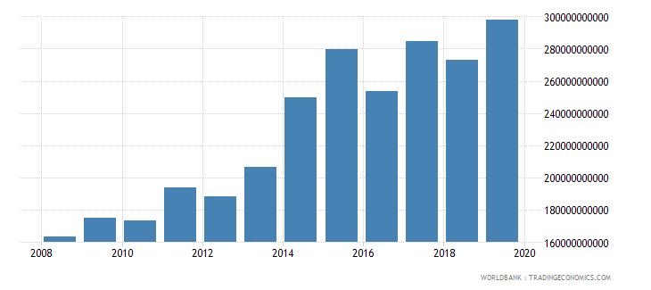 sri lanka military expenditure current lcu wb data