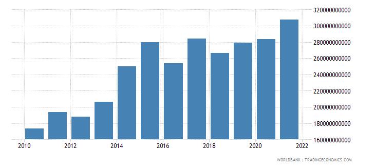 sri lanka military expenditure current lcu wb data