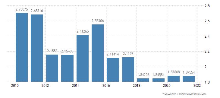 sri lanka military expenditure percent of gdp wb data