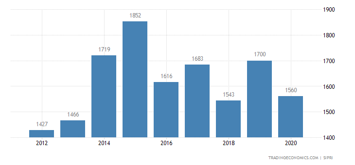 Sri Lanka Military Expenditure