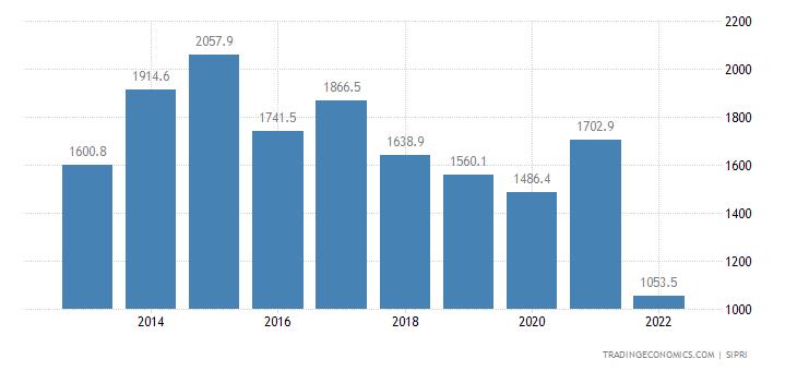Sri Lanka Military Expenditure