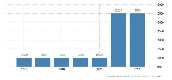 Sri Lanka Minimum Wages