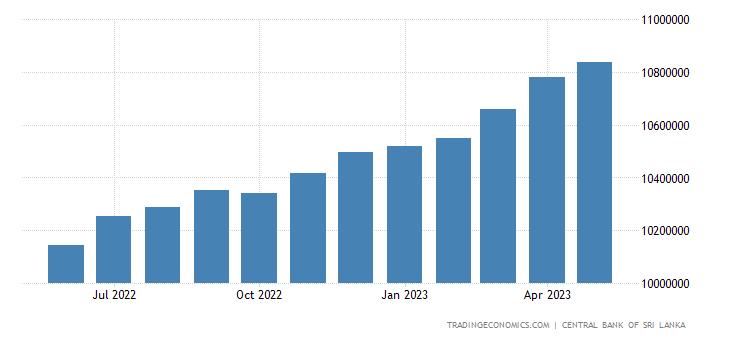 Sri Lanka Money Supply M2