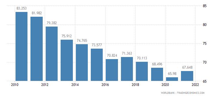 sri lanka mortality rate adult female per 1 000 female adults wb data