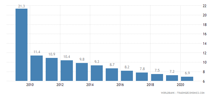 sri lanka mortality rate under 5 per 1 000 wb data