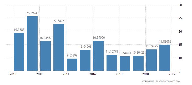 sri lanka multilateral debt service percent of public and publicly guaranteed debt service wb data