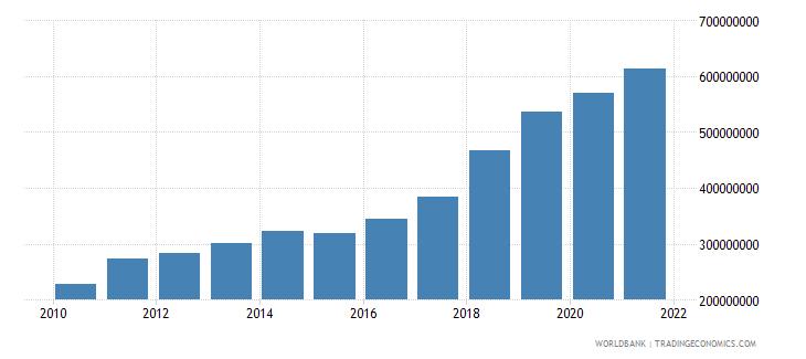 sri lanka multilateral debt service tds us dollar wb data