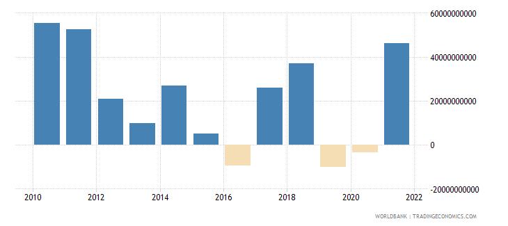 sri lanka net acquisition of financial assets current lcu wb data