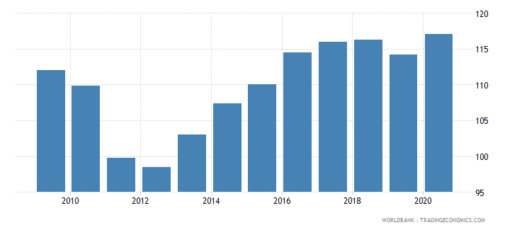 sri lanka net barter terms of trade index 2000  100 wb data