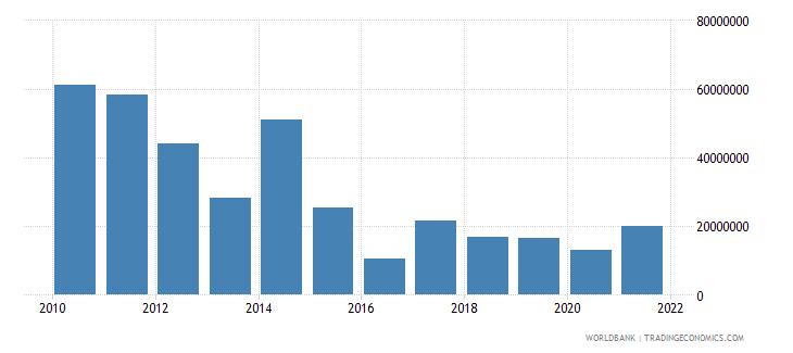 sri lanka net bilateral aid flows from dac donors australia us dollar wb data