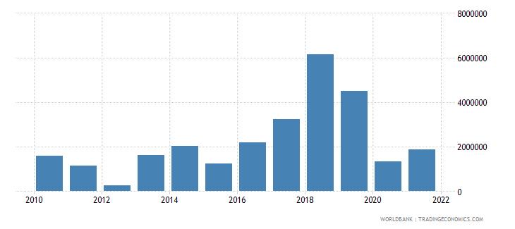 sri lanka net bilateral aid flows from dac donors austria us dollar wb data