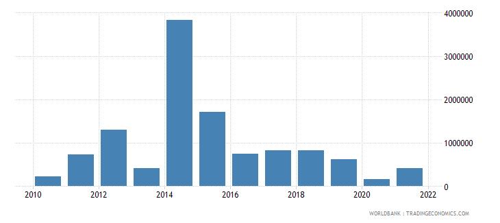 sri lanka net bilateral aid flows from dac donors belgium us dollar wb data