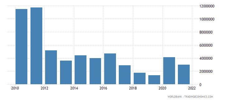 sri lanka net bilateral aid flows from dac donors canada us dollar wb data