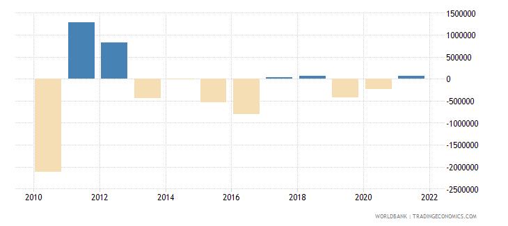 sri lanka net bilateral aid flows from dac donors denmark us dollar wb data