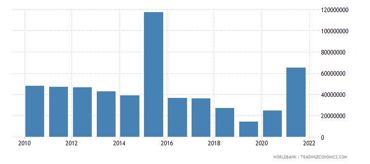 sri lanka net bilateral aid flows from dac donors european commission us dollar wb data