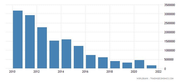 sri lanka net bilateral aid flows from dac donors finland us dollar wb data