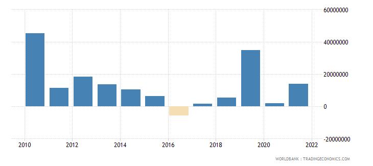 sri lanka net bilateral aid flows from dac donors france us dollar wb data