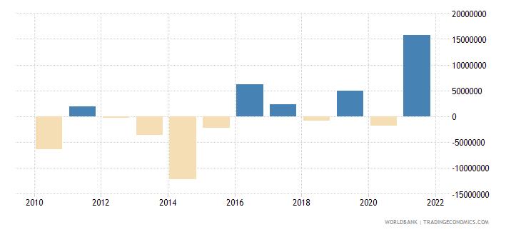 sri lanka net bilateral aid flows from dac donors germany us dollar wb data