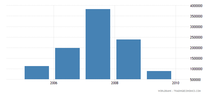 sri lanka net bilateral aid flows from dac donors iceland current us$ wb data