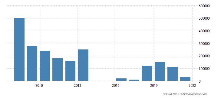 sri lanka net bilateral aid flows from dac donors ireland us dollar wb data