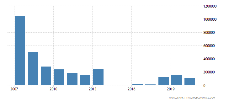 sri lanka net bilateral aid flows from dac donors ireland us dollar wb data