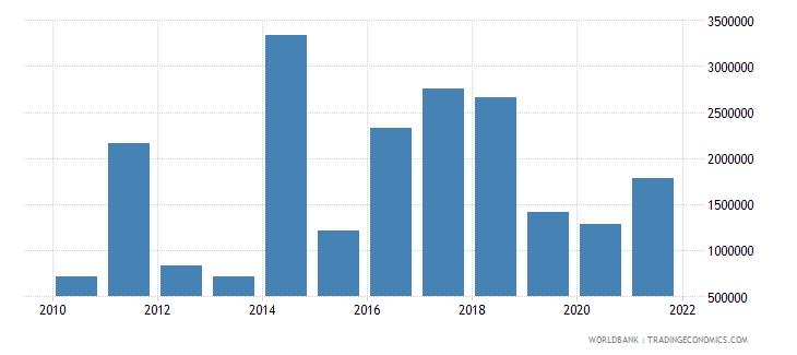 sri lanka net bilateral aid flows from dac donors italy us dollar wb data