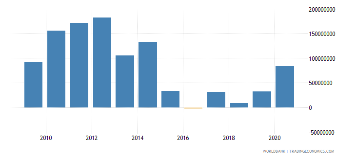 sri lanka net bilateral aid flows from dac donors japan us dollar wb data