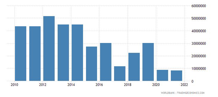 sri lanka net bilateral aid flows from dac donors korea rep us dollar wb data