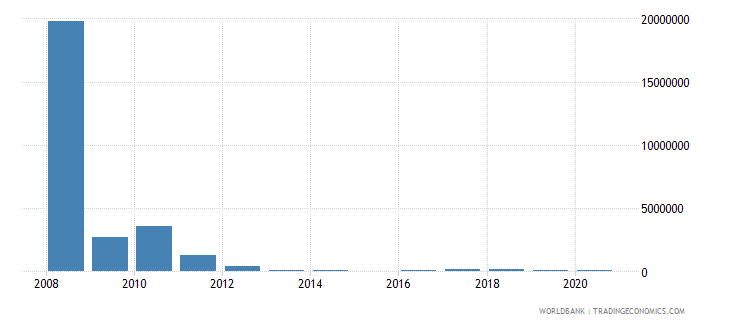 sri lanka net bilateral aid flows from dac donors netherlands us dollar wb data