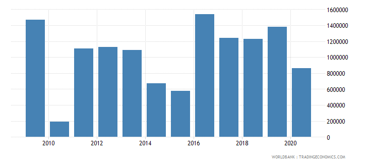 sri lanka net bilateral aid flows from dac donors new zealand us dollar wb data