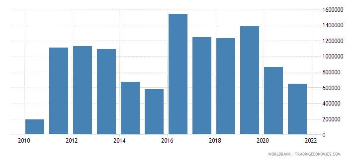 sri lanka net bilateral aid flows from dac donors new zealand us dollar wb data